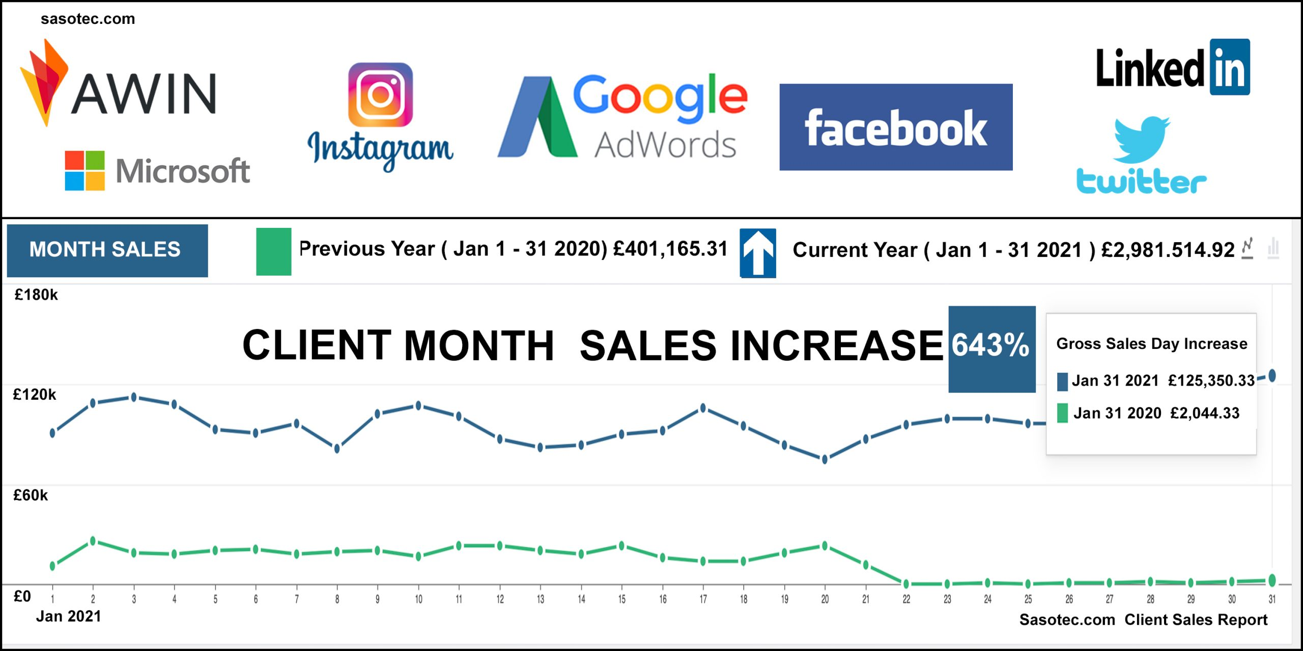 Client sales report chart